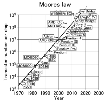 https://commons.wikimedia.org/wiki/File:Moores_law_(1970-2011).PNG