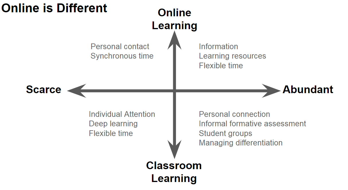 Designing Hybrid Learning